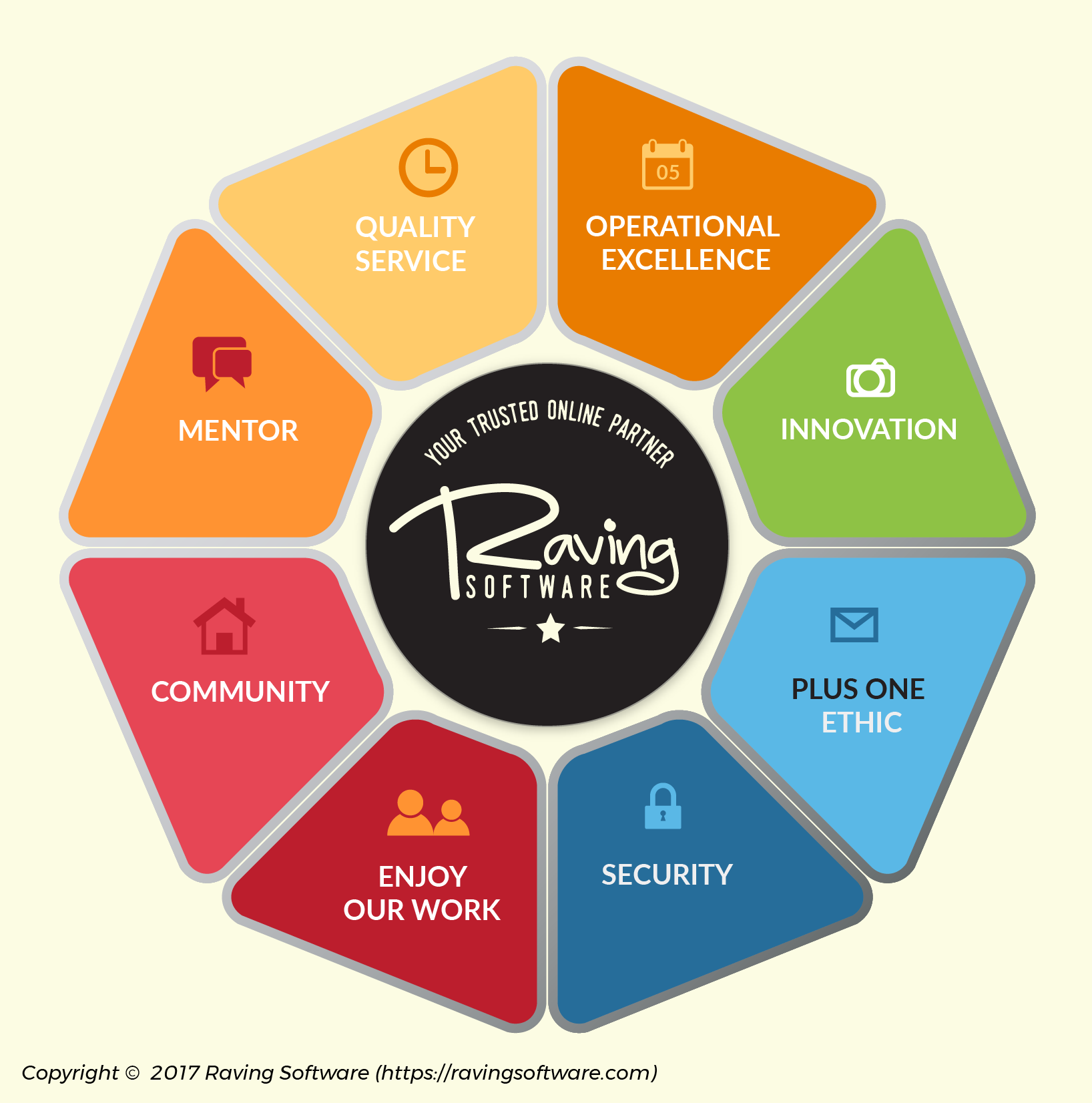 The Raving Software philosophy is made up of 8 components: quality service, operation excellence, innovation, plus one ethic, security, enjoy our work, community, and being mentors.