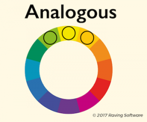 An analogous color scheme uses three to seven colors that a adjacent, or next to, each other on a color wheel.