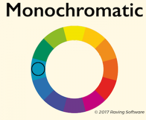 A monochromatic color scheme consists of various tints and shades of one color.