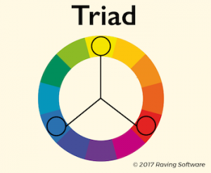 A triad color scheme consists of three colors that are located an equal distance apart on a color wheel.