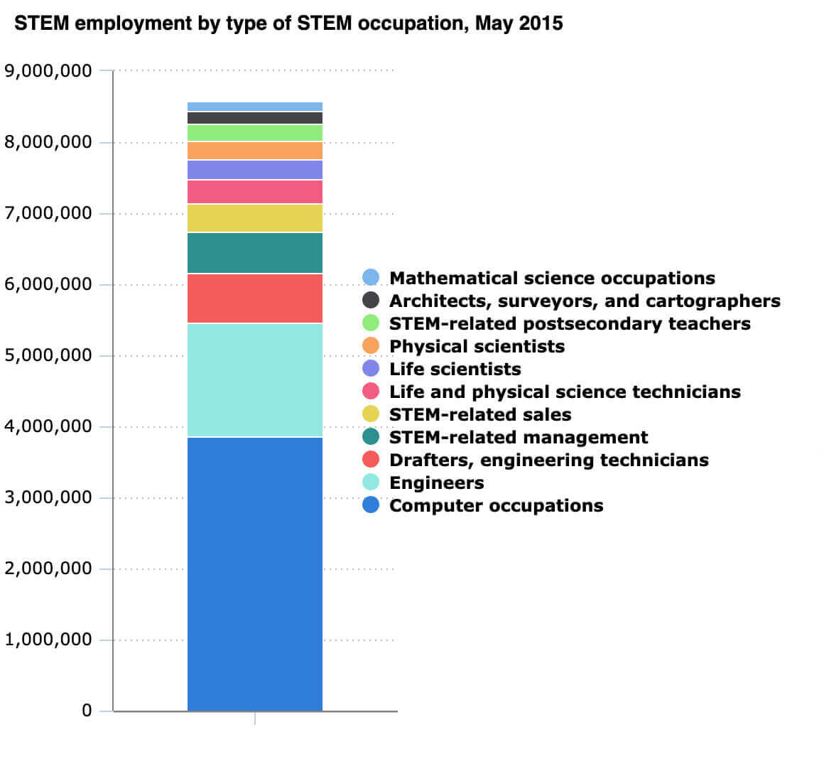Chart on STEM employment by STEM occupation
