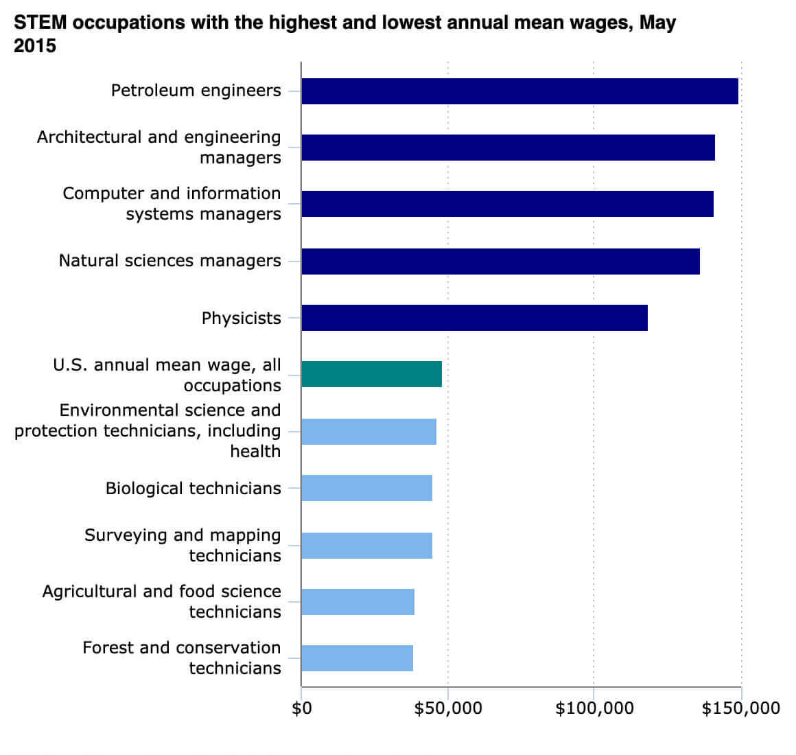 Chart on STEM occupations with highest and lowest annual mean wages