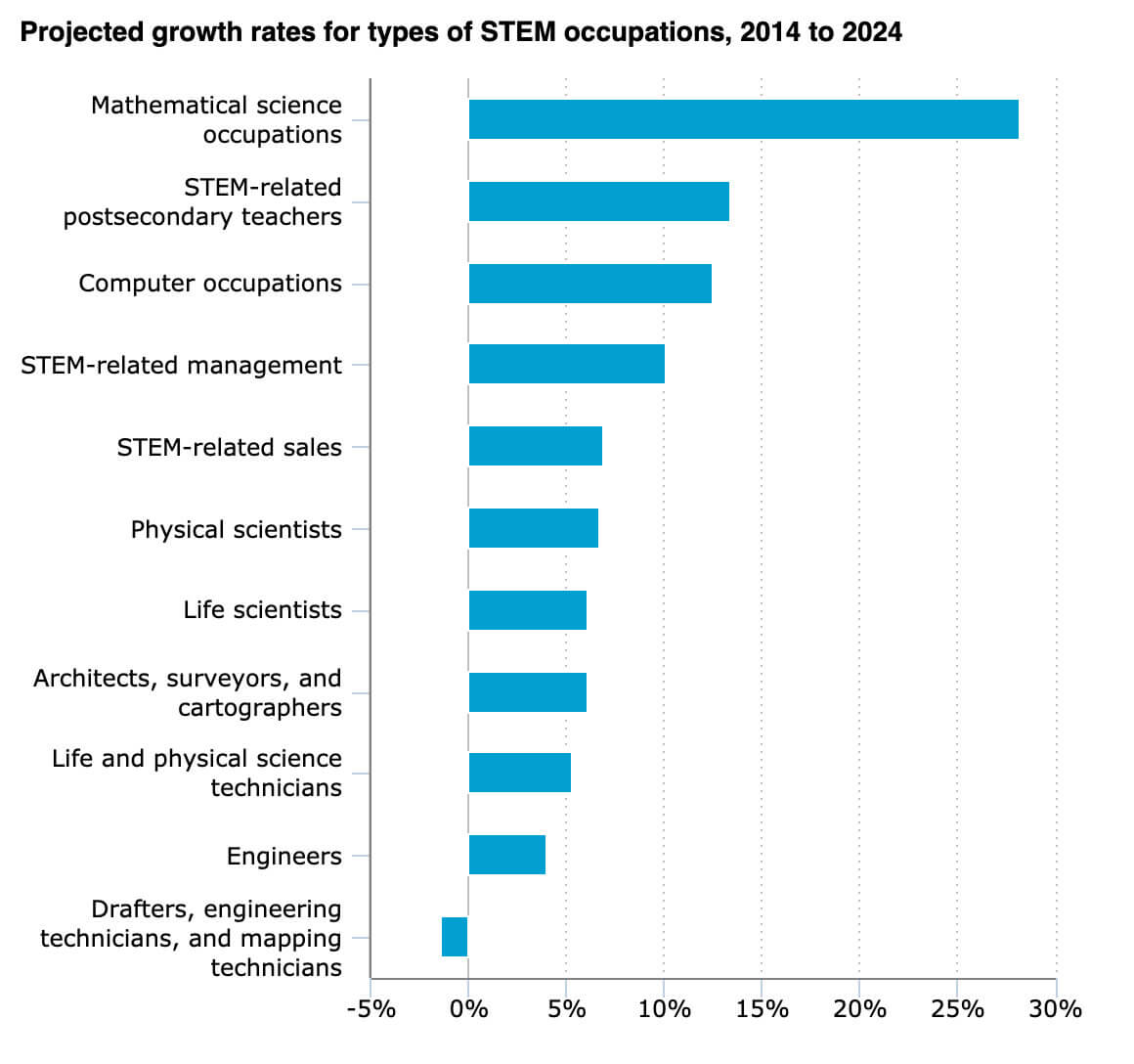 Chart on projected growth rates for types of STEM occupations