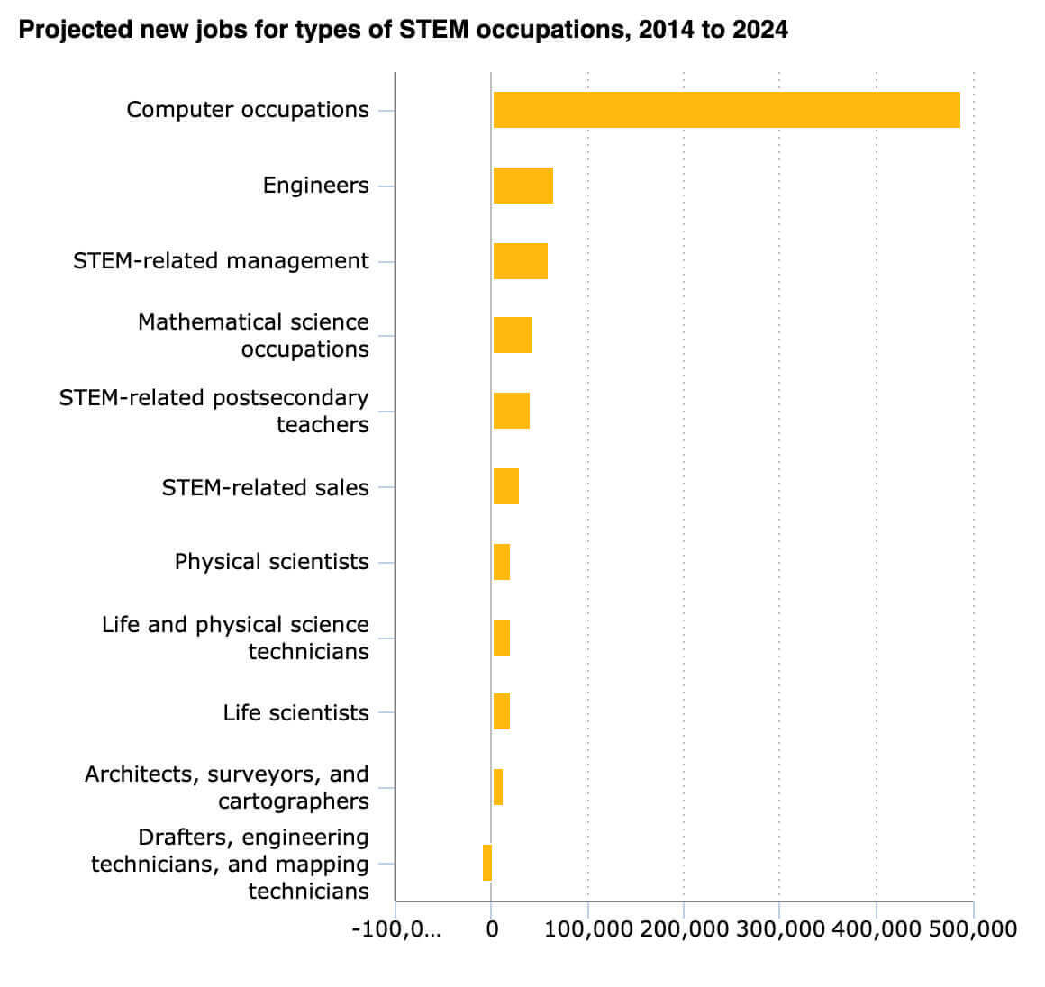 Chart on projected jobs for types of STEM occupations