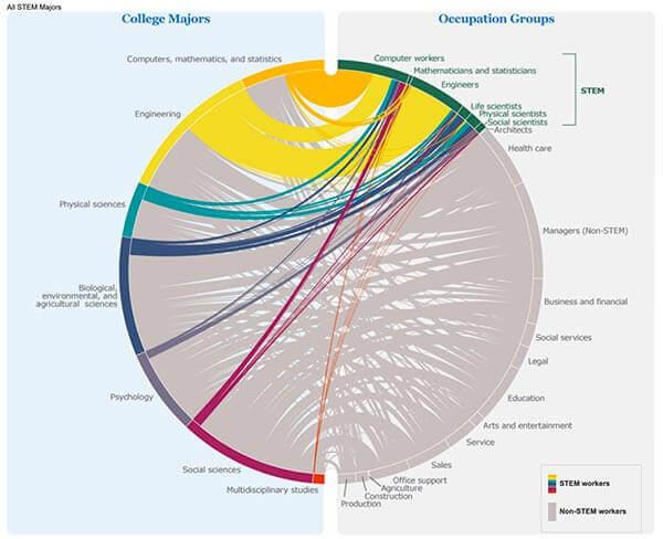 Census graph of where college graduates work versus their college major