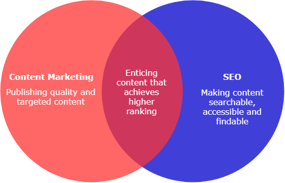 Content Marketing and SEO synergy diagram